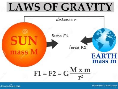 https://i1.wp.com/thumbs.dreamstime.com/z/gravity-28972892.jpg?resize=399%2C301&ssl=1