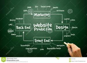 Hand Drawn Diagram Of Website Production Process Elements For Pr Stock Image  Image of graphic