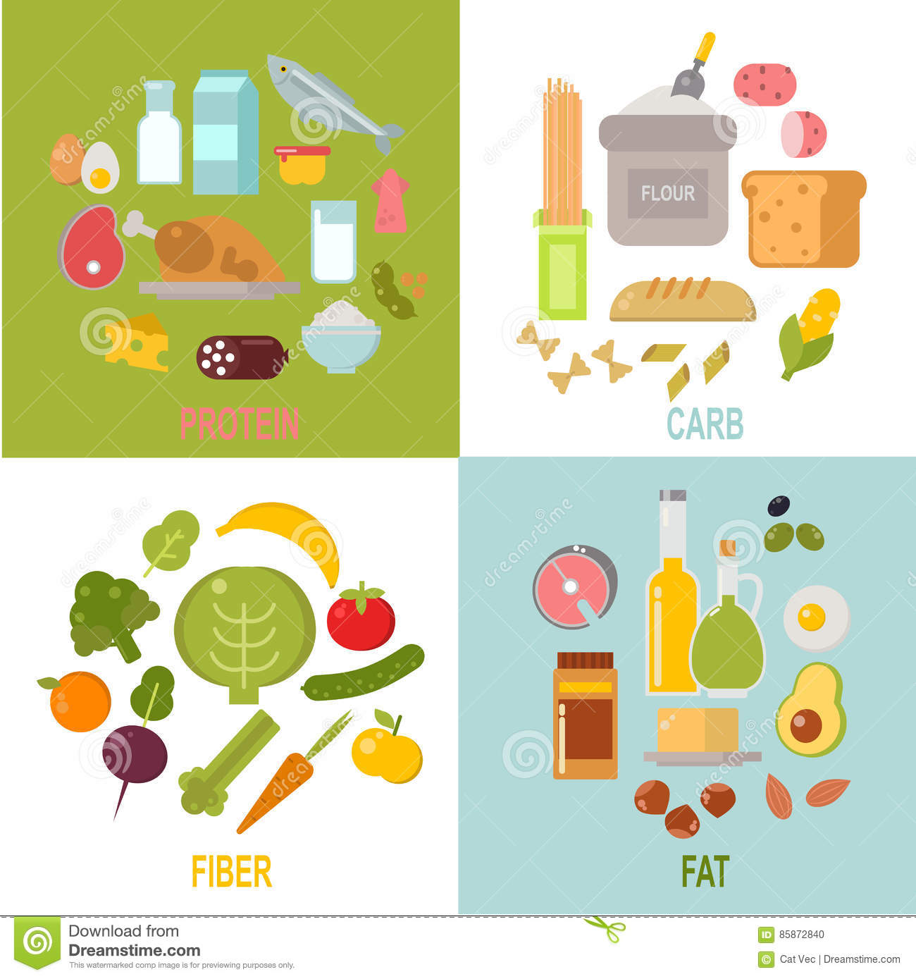 Healthy Nutrition Proteins Fats Carbohydrates Balanced