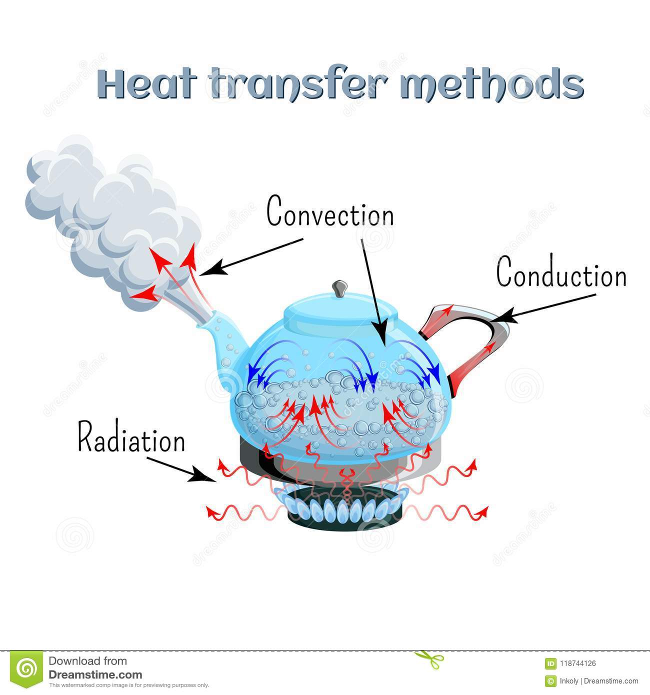 Heat Transfer Methods On Example Of Water Boiling In A