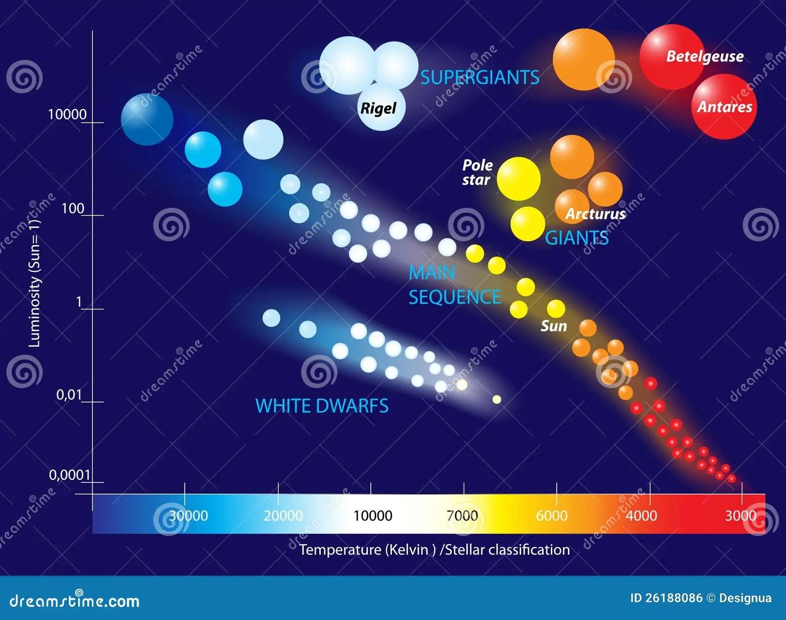 Hertzsprung Russell Diagram Stock Vector