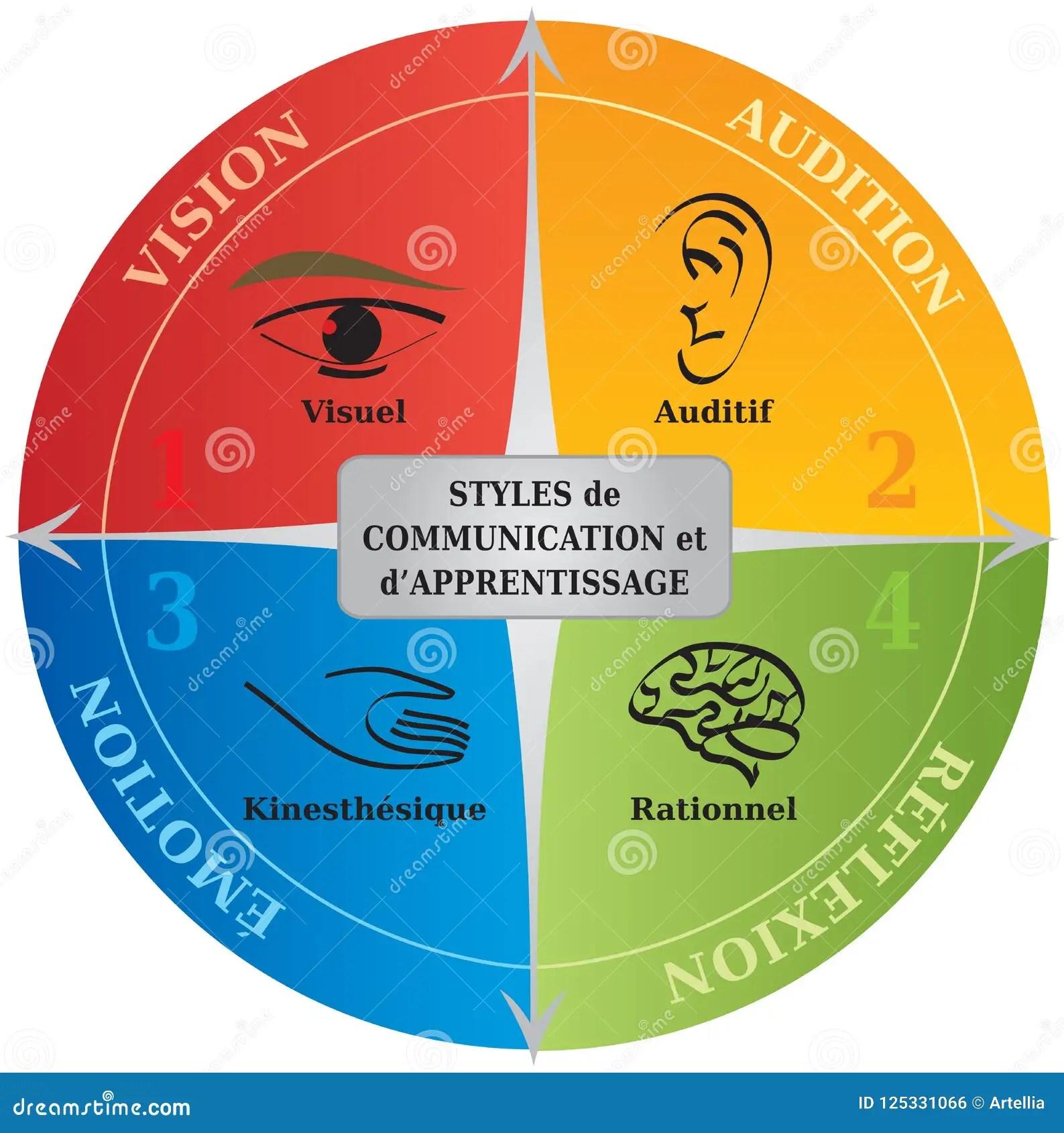 4 Het Leren Communicatie Stijlendiagram