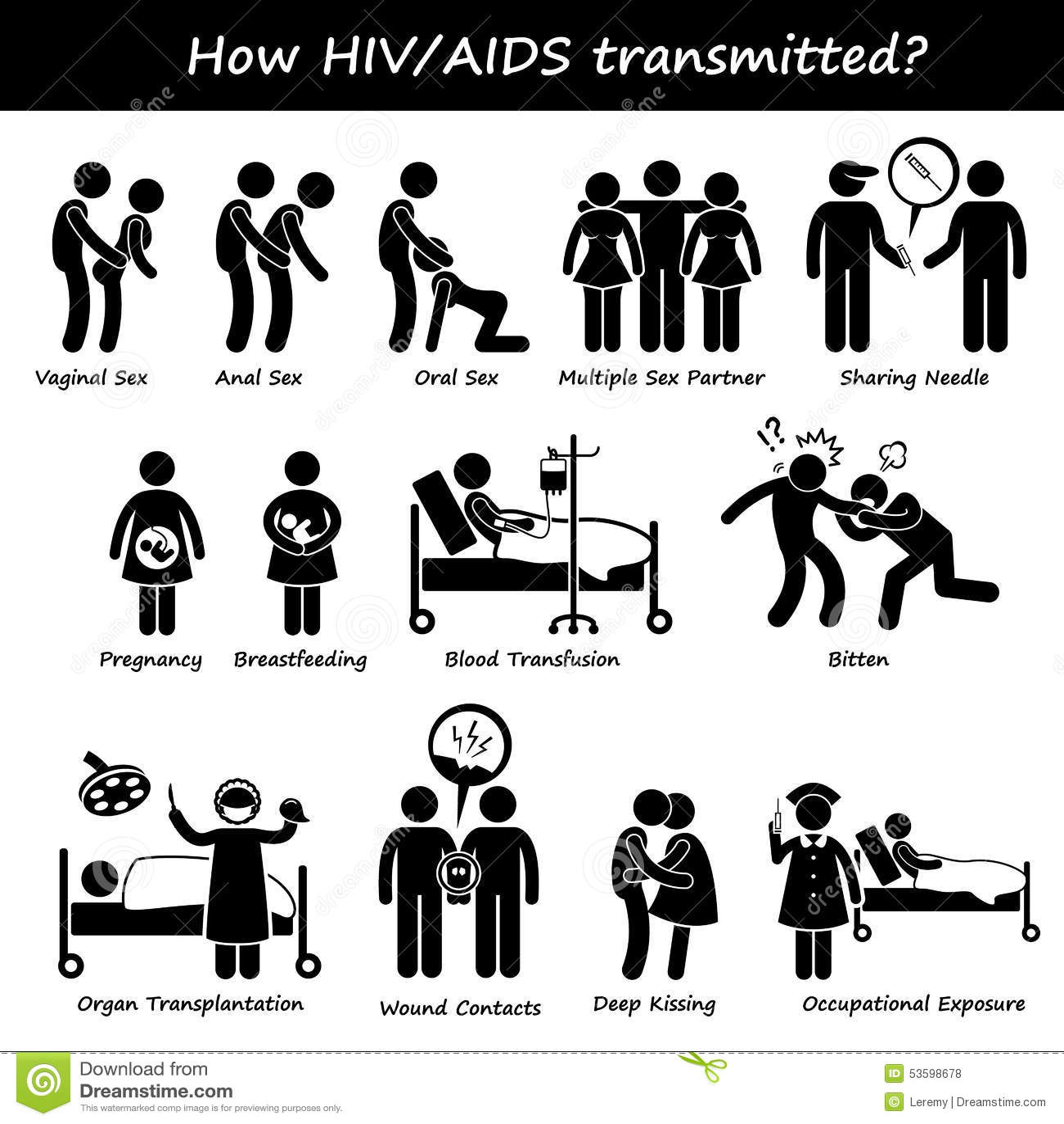 Hoe Hiv Uitgespreide Aids Transmissie Overbracht Besmet