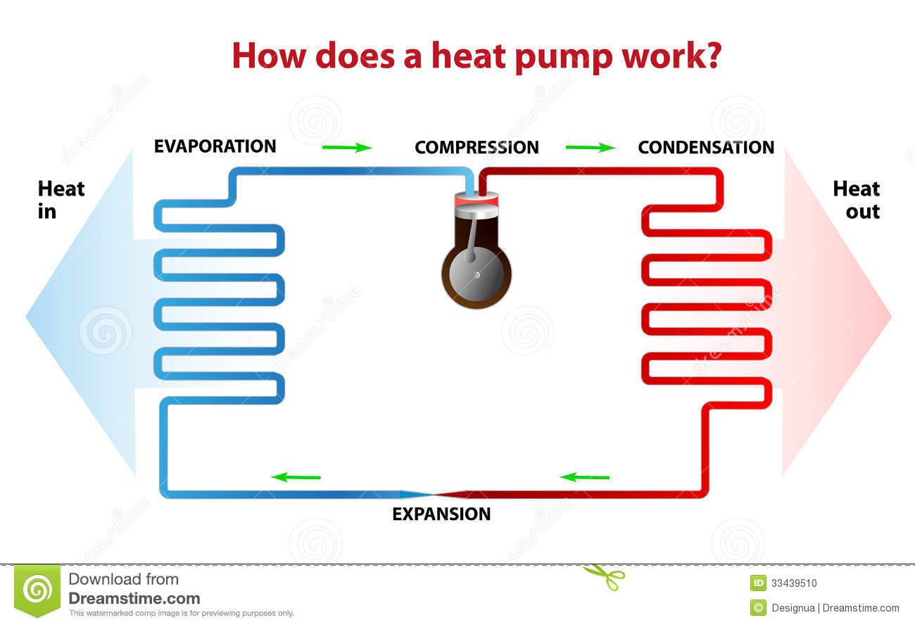 Rs Heating Does A Heat Pump Use Water