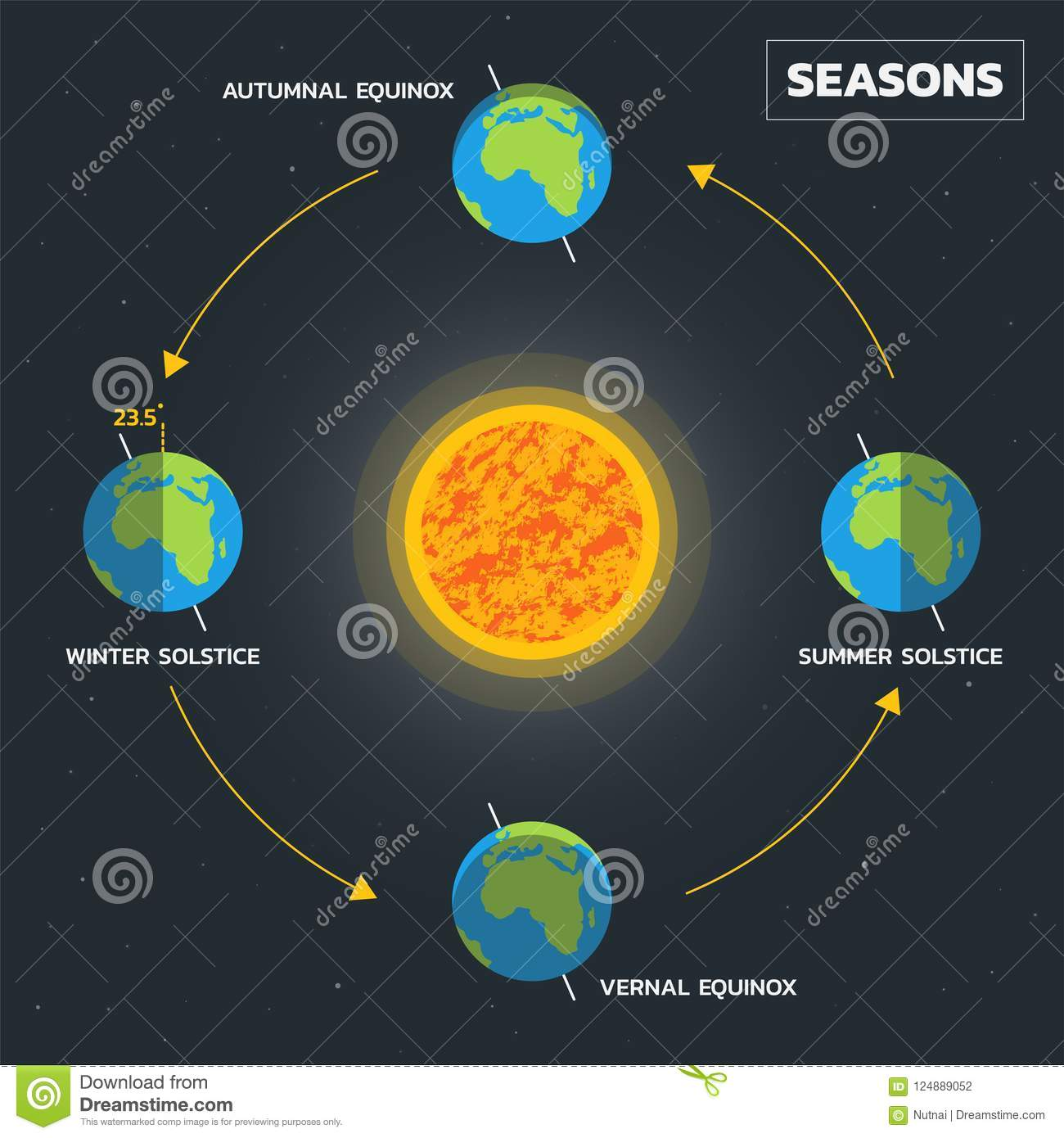 Earth S Season Diagram