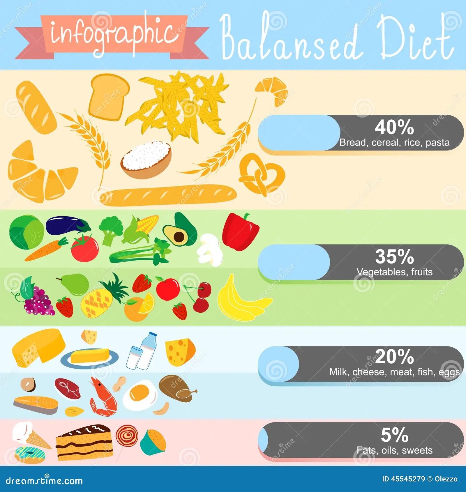 Infographics Auf Dem Thema Der Gesunder Ernahrung