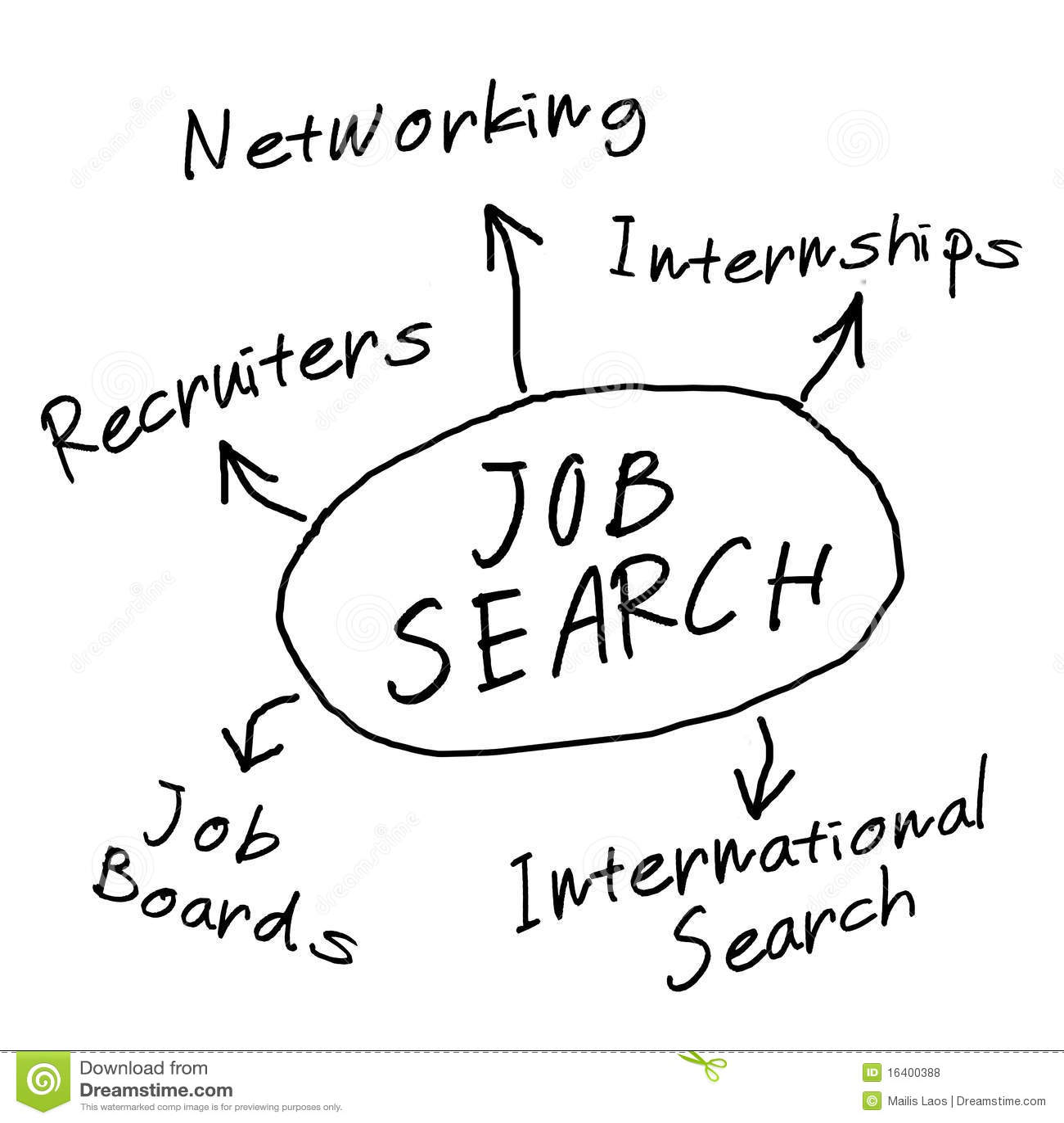 Job Search Diagram Royalty Free Stock Photos