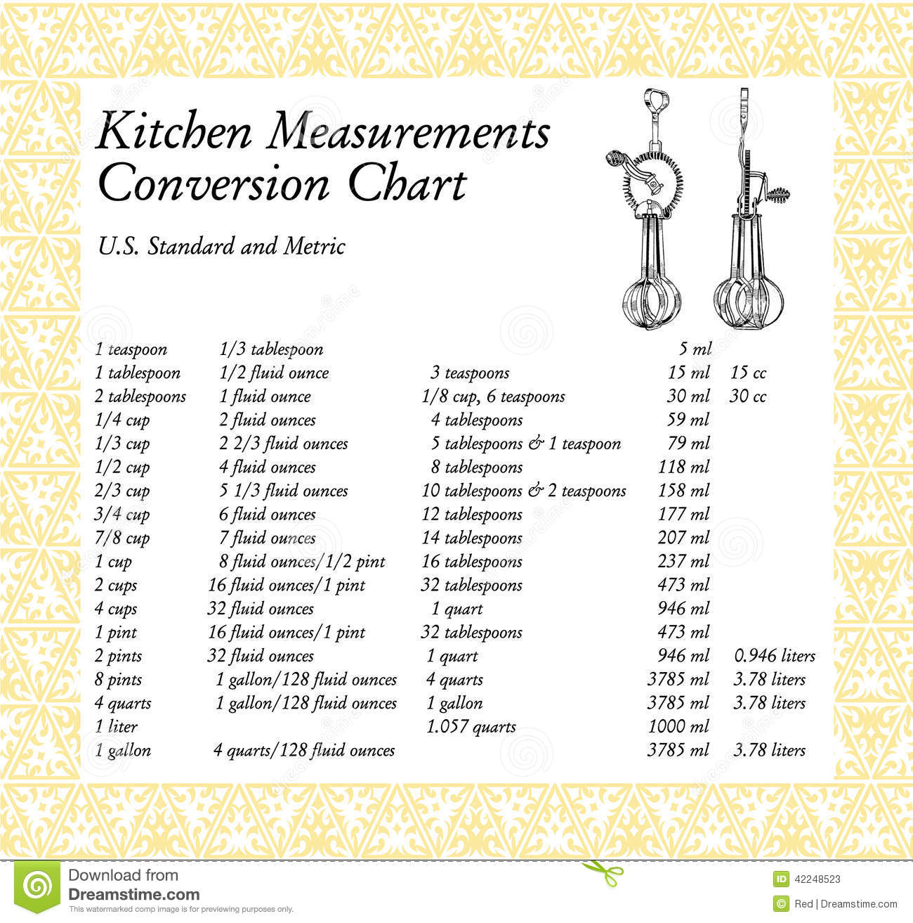 Kitchen Measurements Conversion Chart Stock Illustration