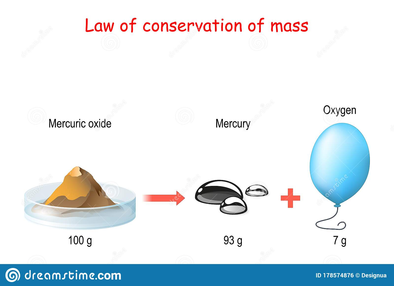 Law Of Conservation Of Mass Principle Of Mass