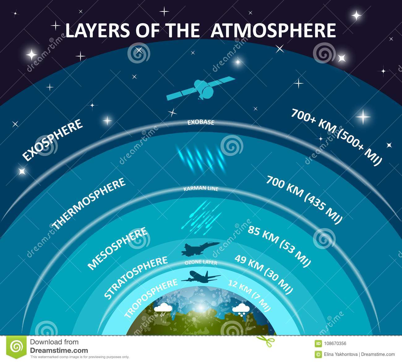Layers Of Earth Atmosphere Education Infographics Poster