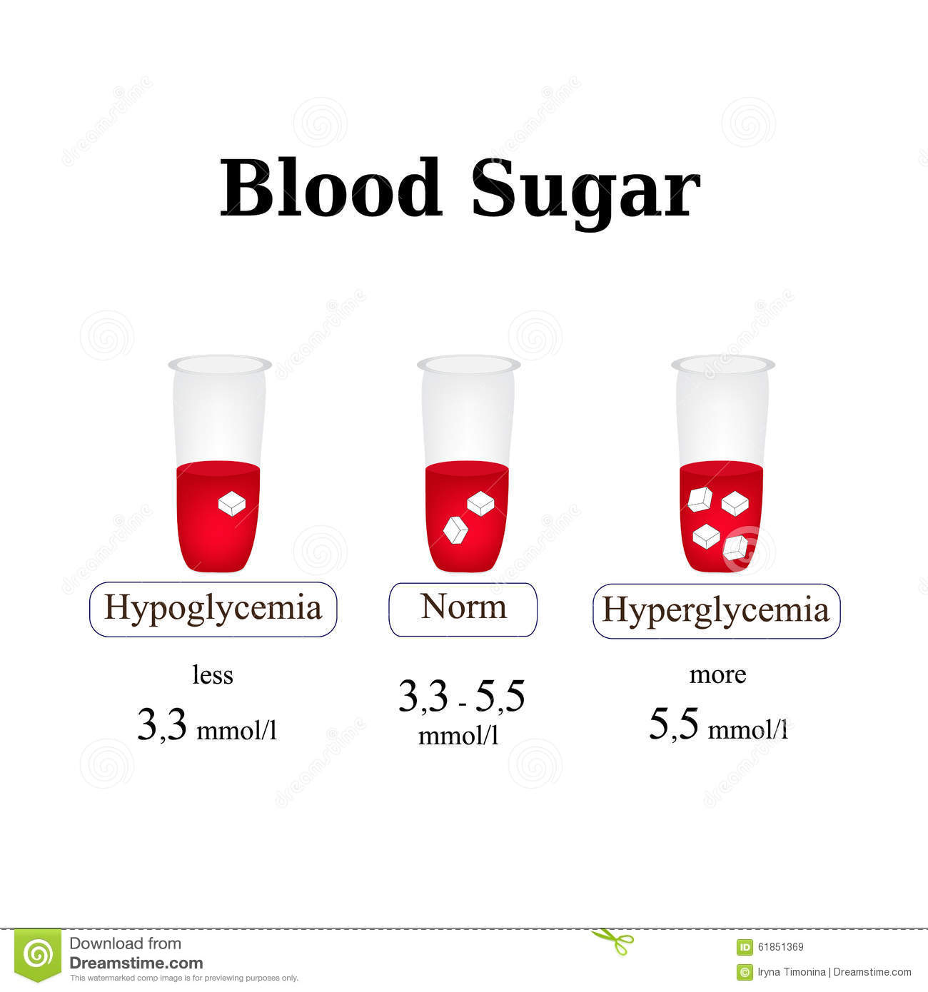 The Level Of Sugar In The Blood Hypoglycemia