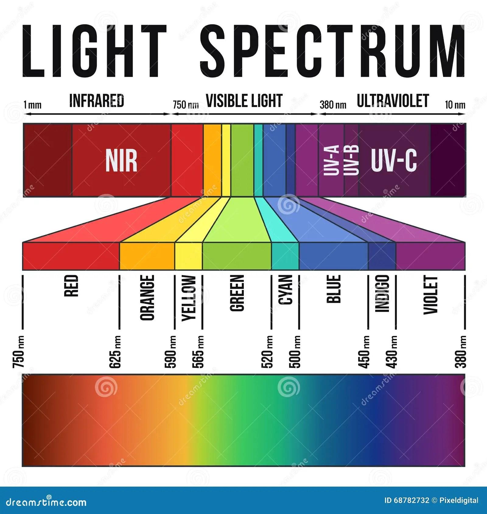 Light Spectrum Stock Illustration Image Of Design