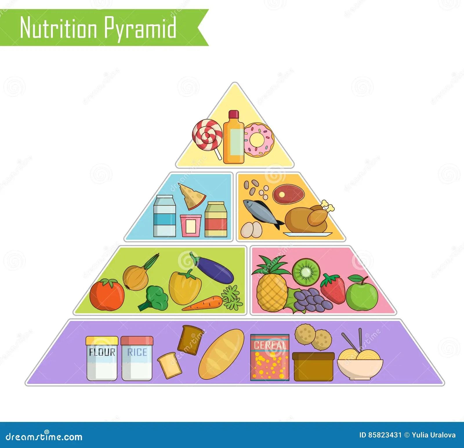 Lokalisiertes Infographic Diagramm Einer Gesunden Pyramide