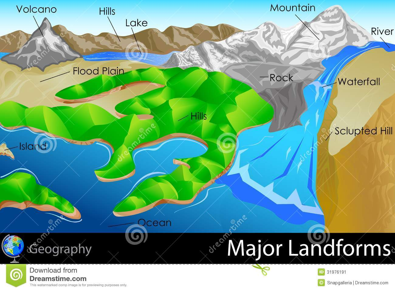 Major Landforms Stock Vector Illustration Of Plateau