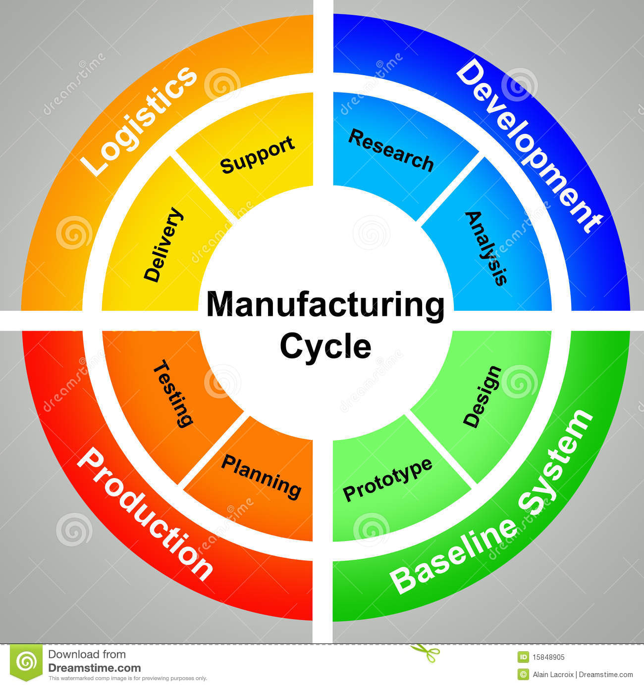 Manufacturing Cycle Stock Illustration Illustration Of