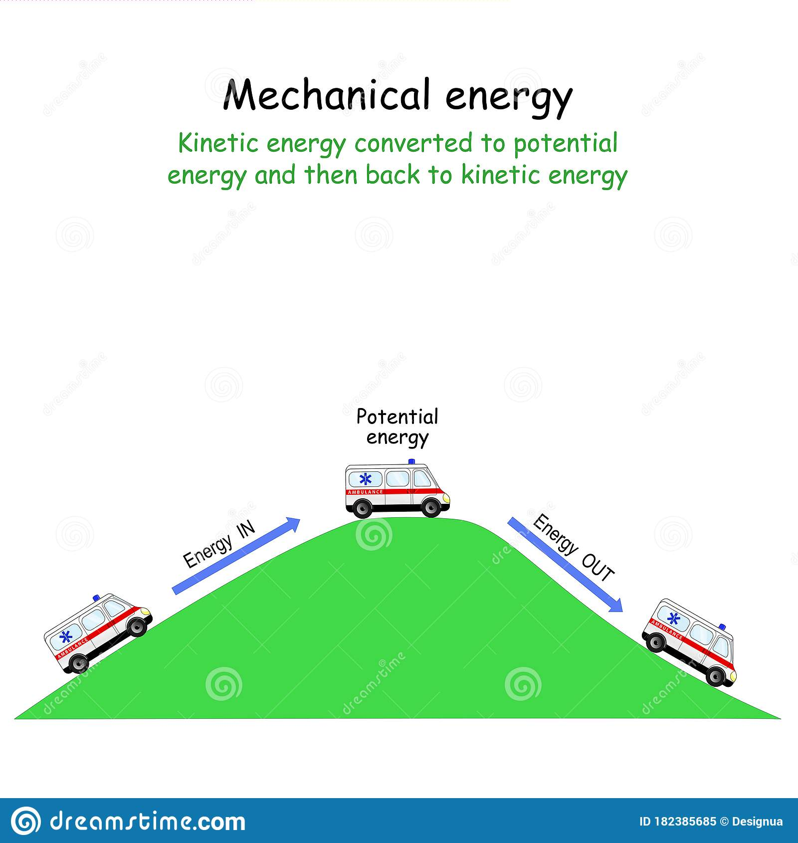 Car And Mechanical Energy Kinetic Energy Converted To