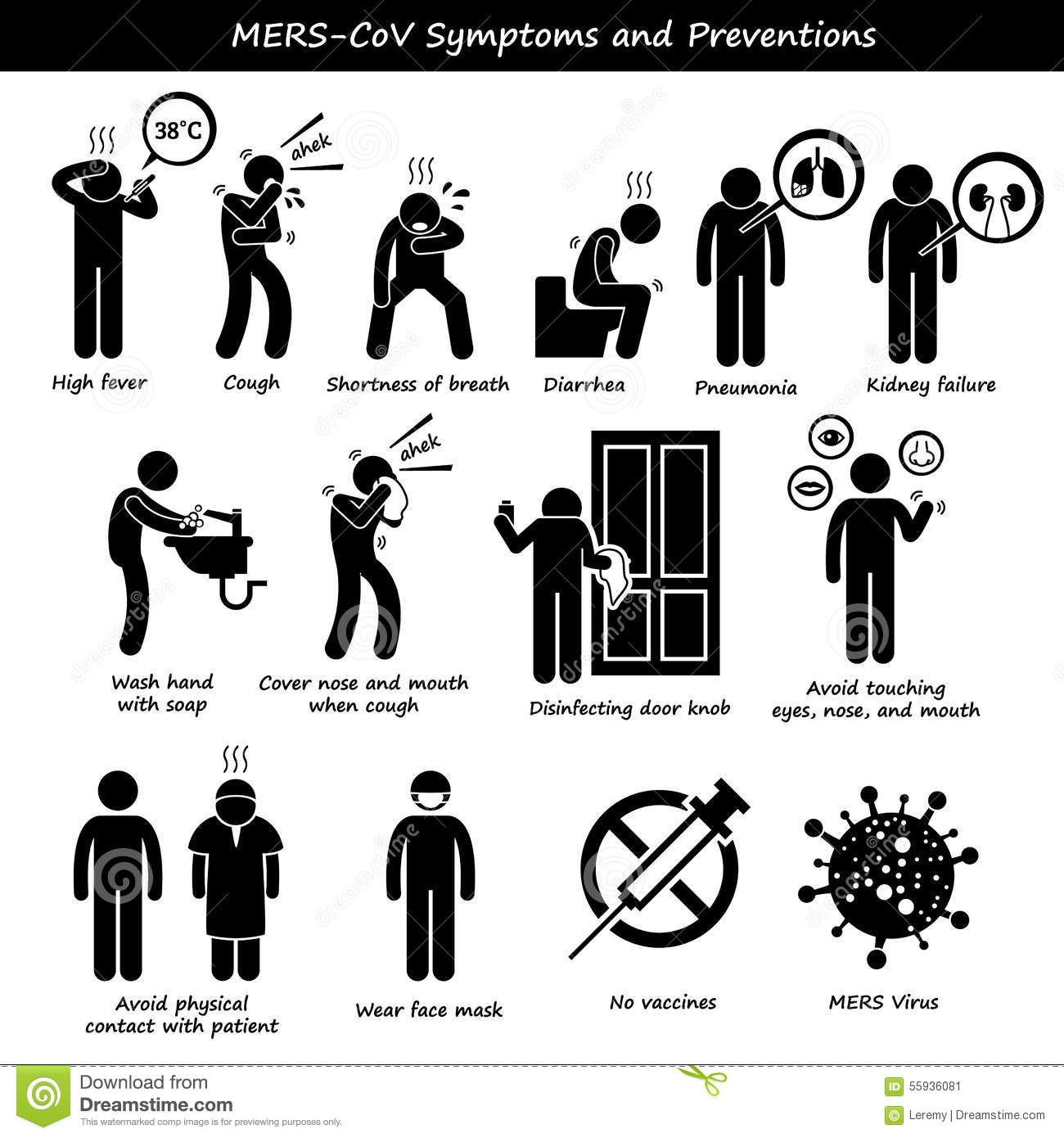 Mers Cov Symptoms Transmission Prevention Clipart Stock