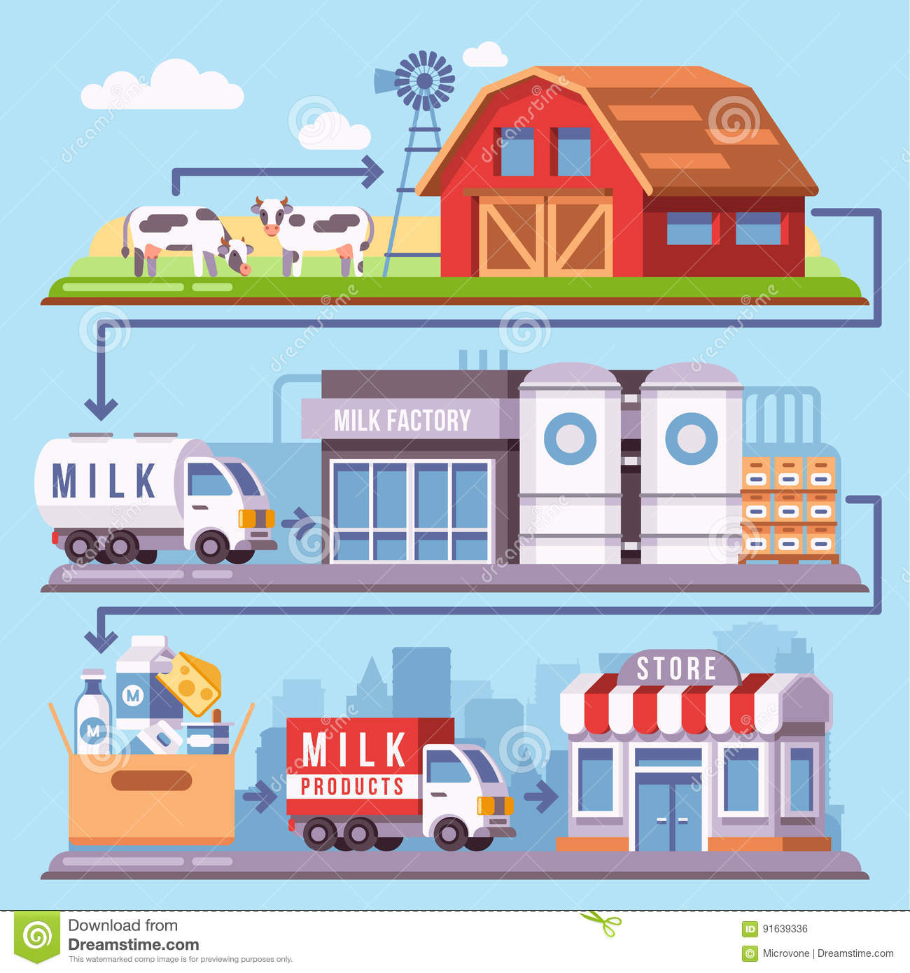 Milk Production Processing From A Dairy Farm Through