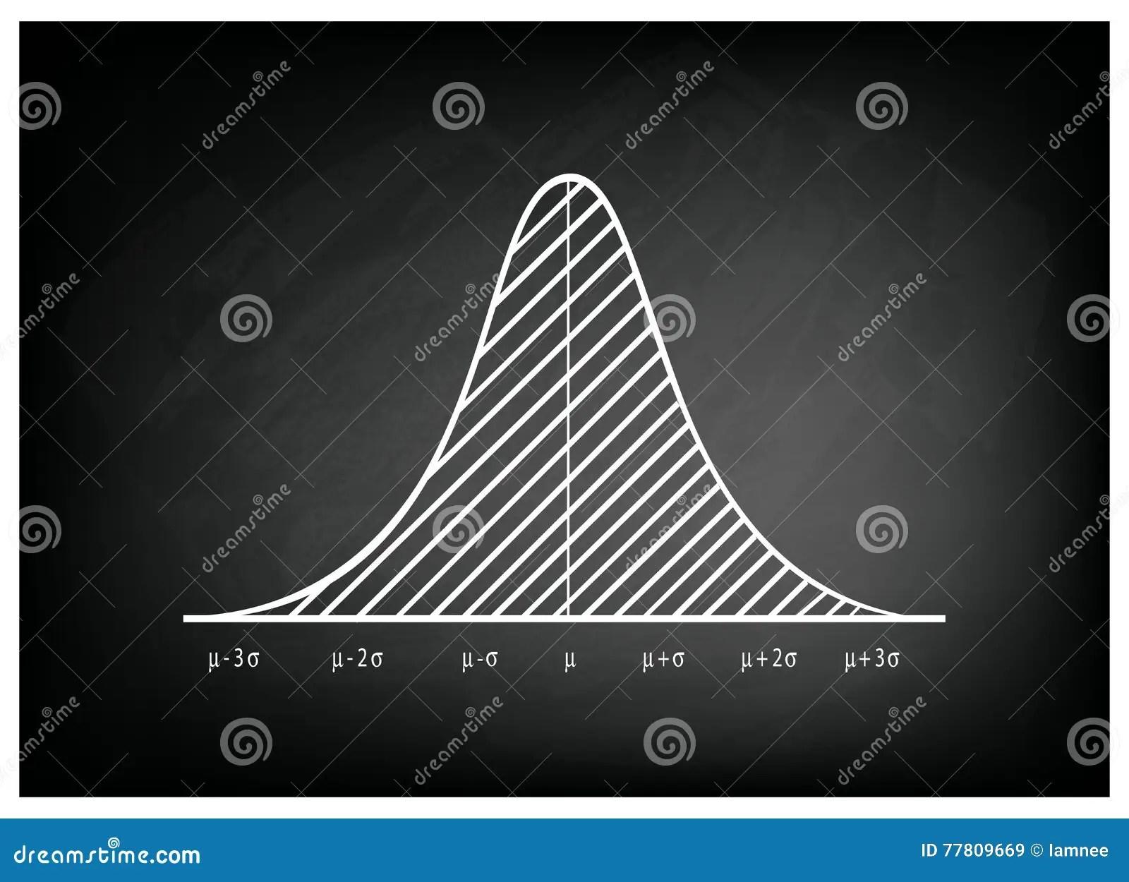 Normal Distribution Diagram Or Bell Curve On Blackboard