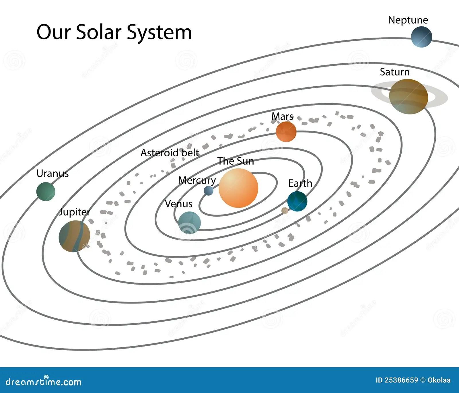 Notre Systeme Solaire Illustration Stock Illustration Du