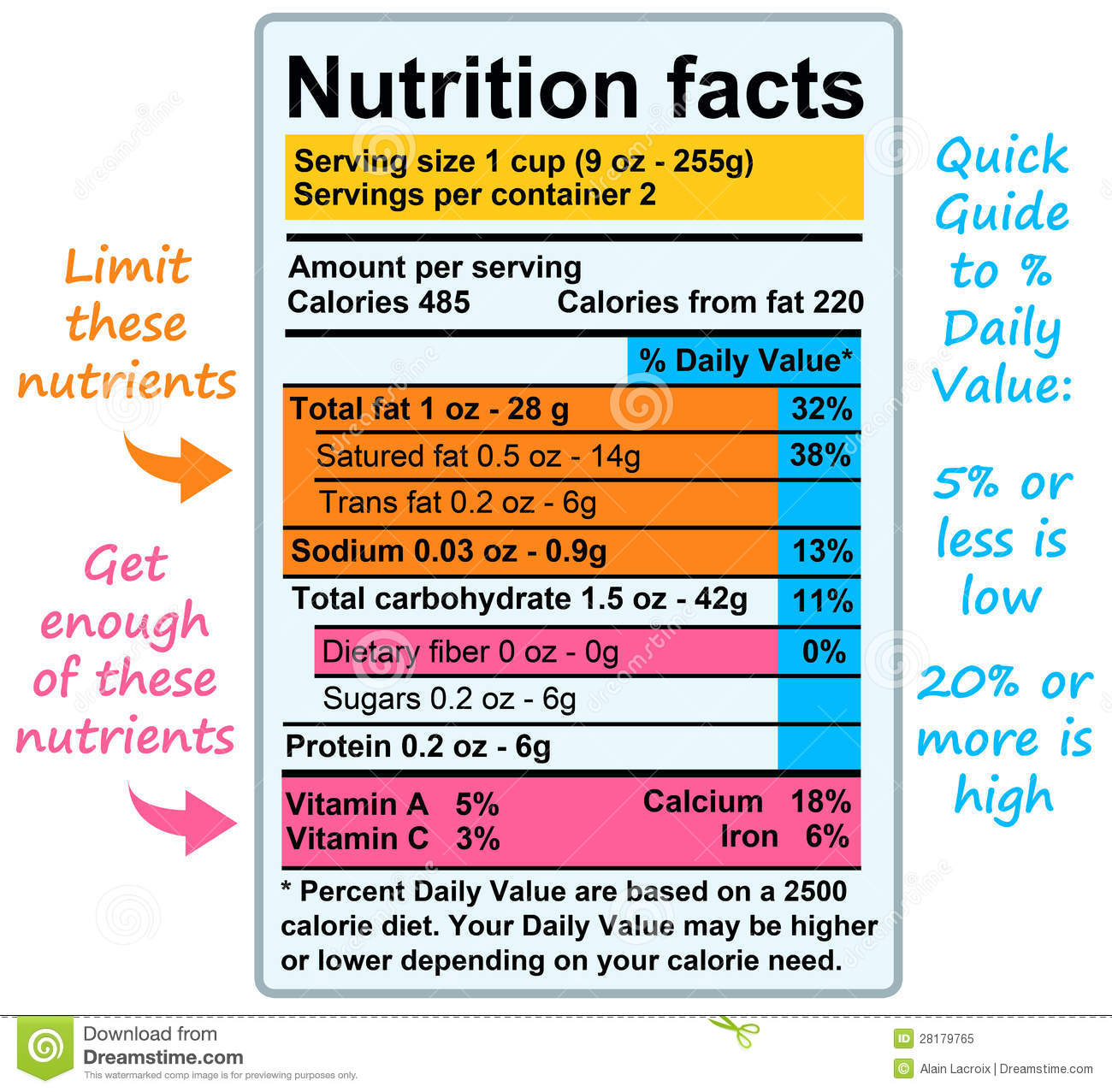 Nutrition Facts Stock Illustration Illustration Of Dairy