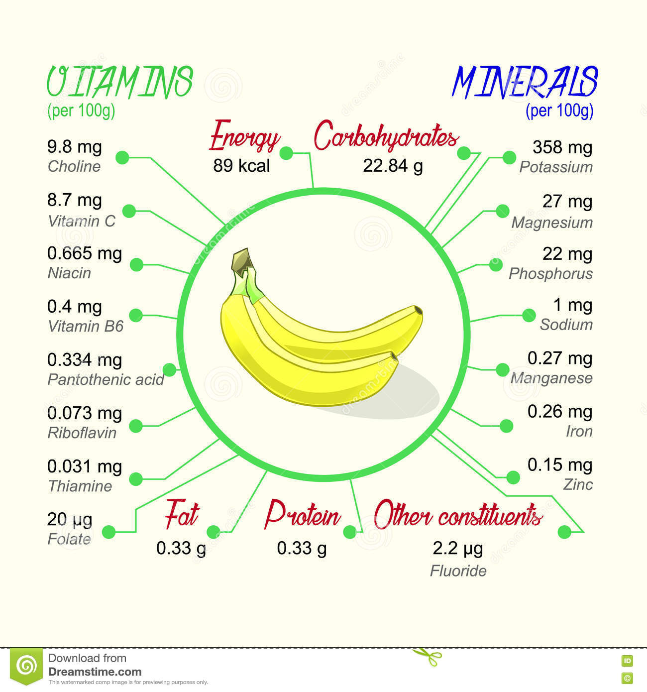 Nutritional Value Of Banana Stock Vector