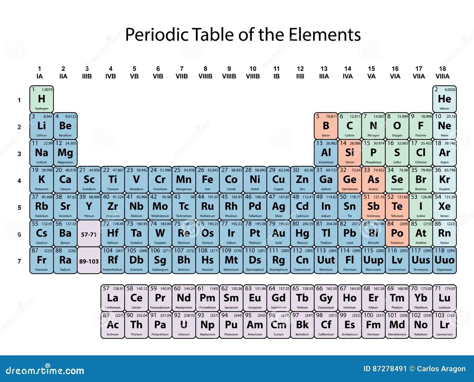 Periodensystem Mit Ordnungszahl Symbol Und Gewicht Mit