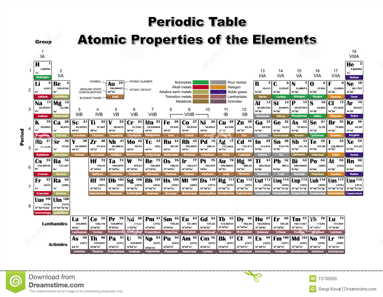 Periodic Table Atomic Properties Of The Elements Stock
