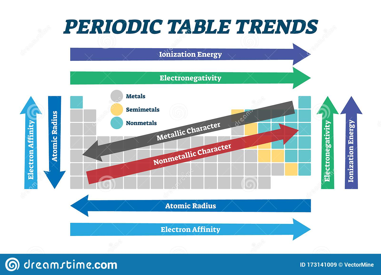 Periodic Table Trends Chart Vector Illustration Scheme