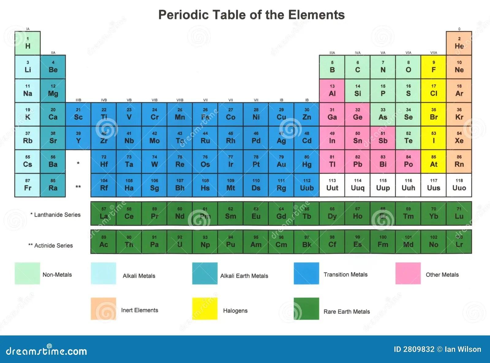 Periodisk Tabell For Element Stock Illustrationer