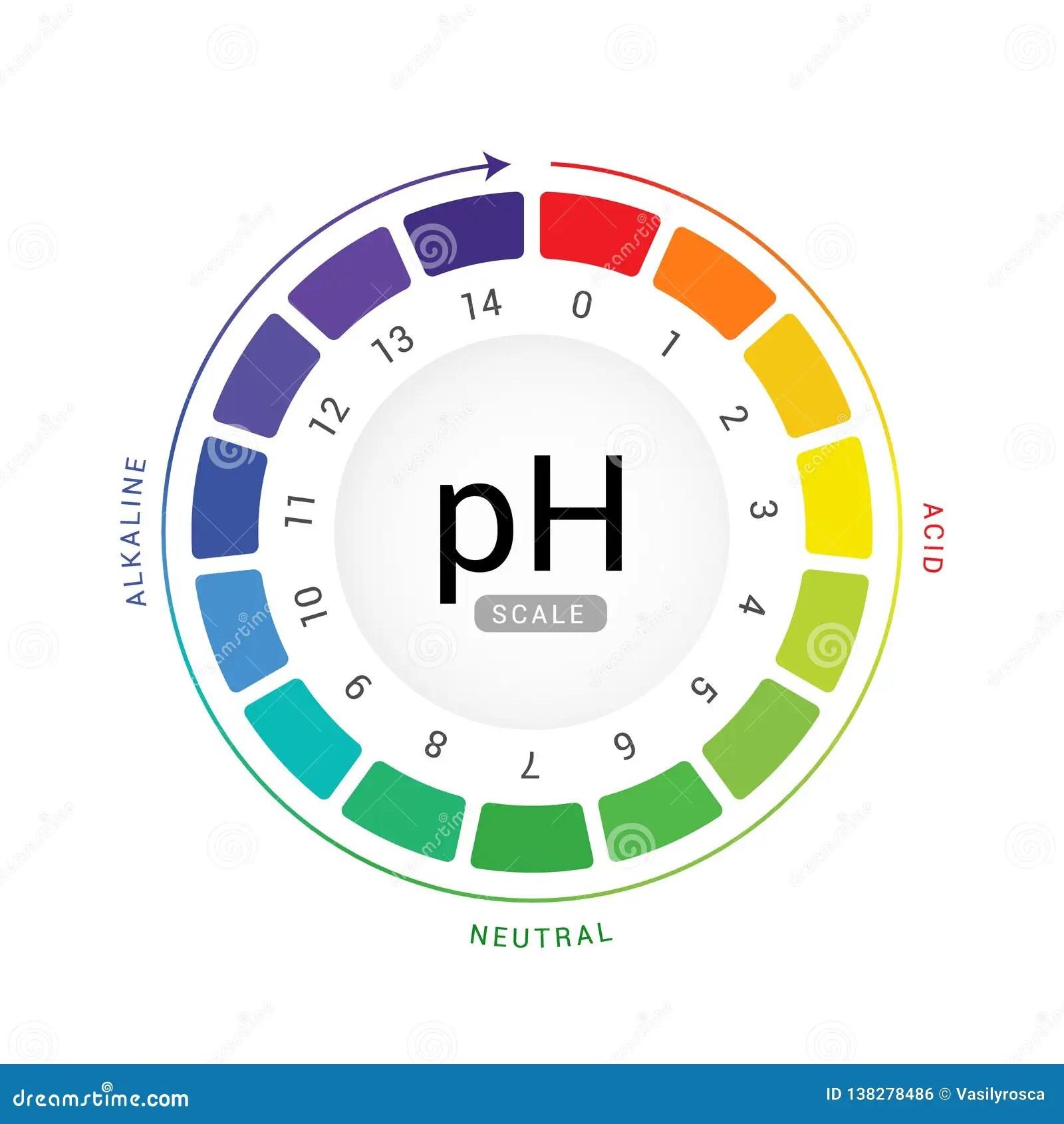 Ph Scale Indicator Chart Diagram Acidic Alkaline Measure