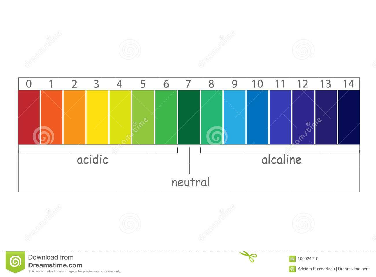 Ph Scale Value Stock Vector Illustration Ofysis