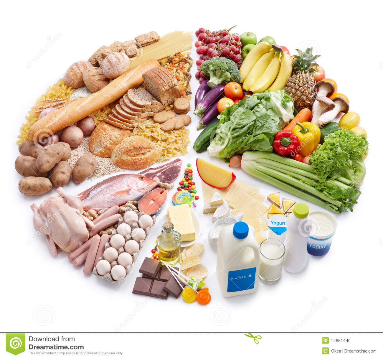 Pie Chart Of Food Pyramid Stock Photo Image Of Chart