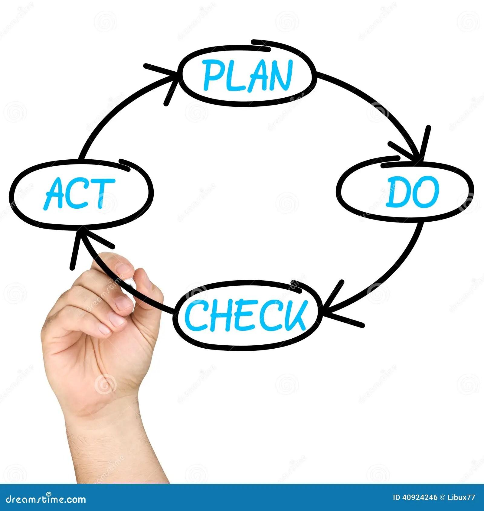 Plan Do Check Act Pdca Cycle Whiteboard Stock Photo