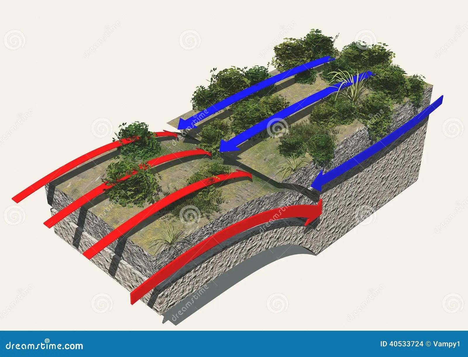 Plate Boundaries Convergent Boundaries Earthquak Stock