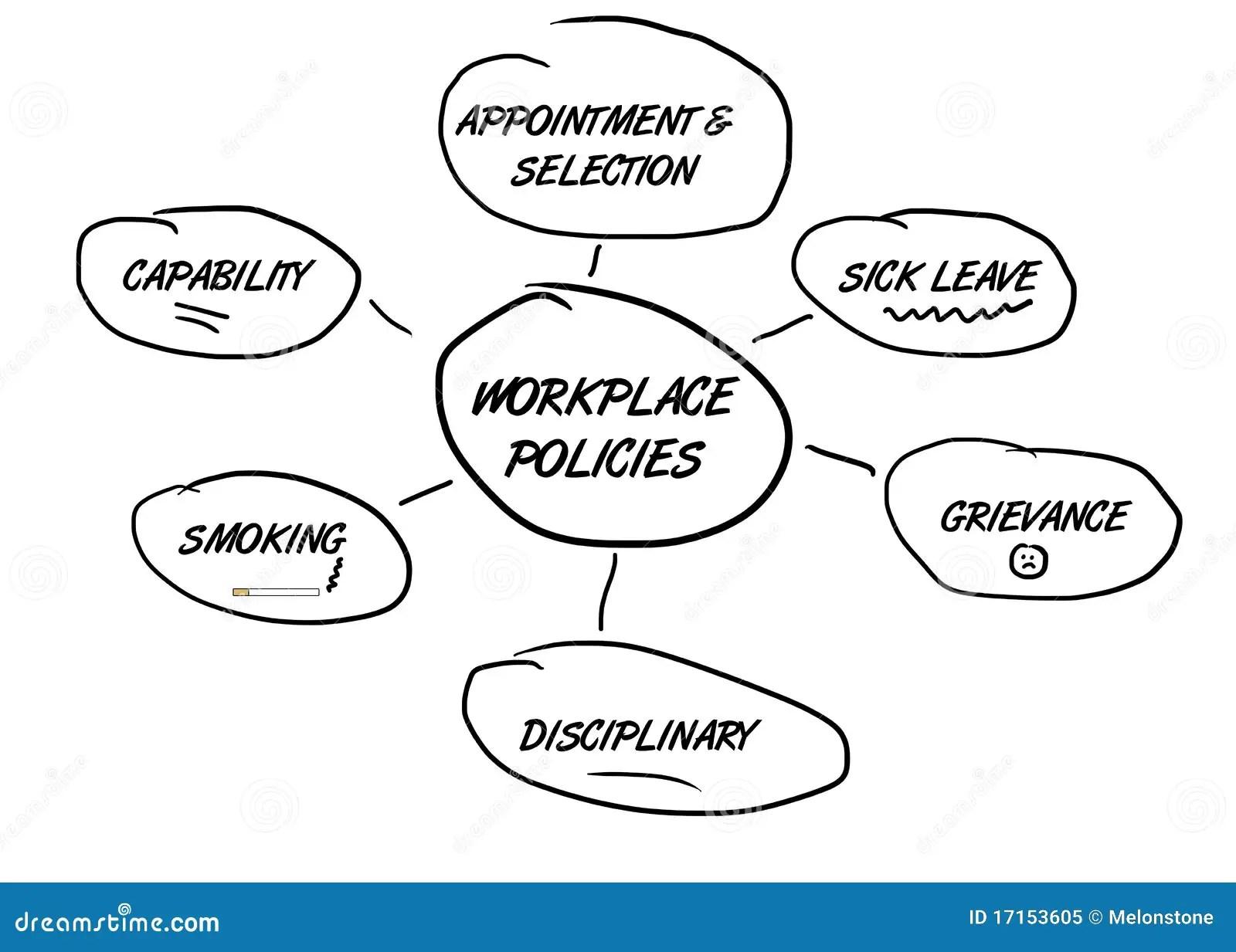 Politiche Dell Occupazione Del Diagramma Di Flusso