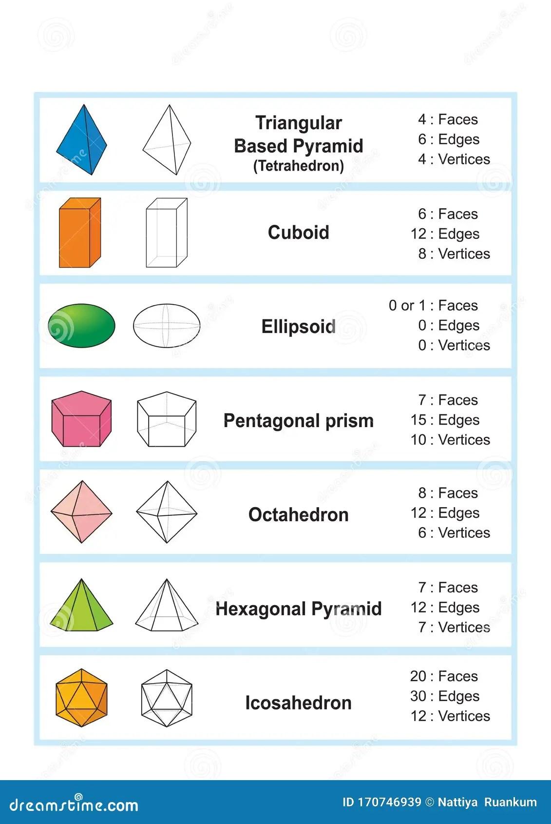Properties Of 3d Shapes Geometric Shapes 3d Stock Vector