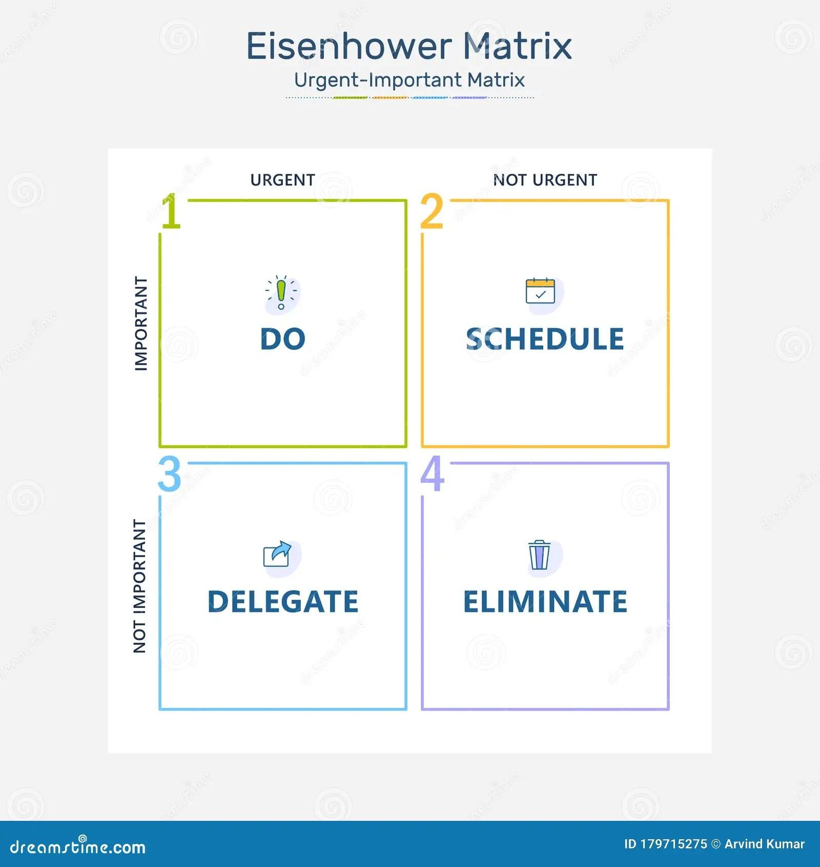 Eisenhower Matrix Urgent Important Matrix Prioritize