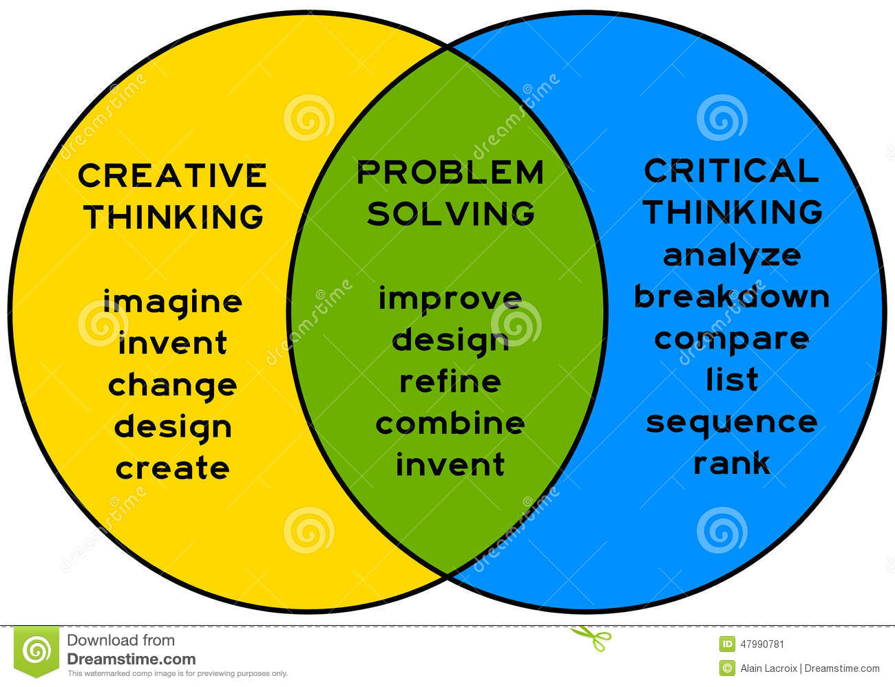 Developing Critical Thinking Skills In Kids