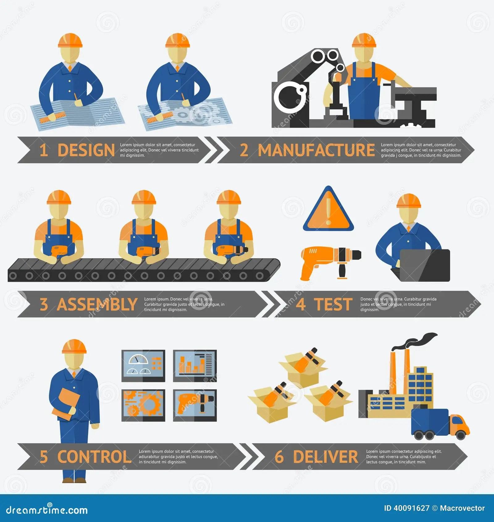 Jam Production Process Flow Diagram For