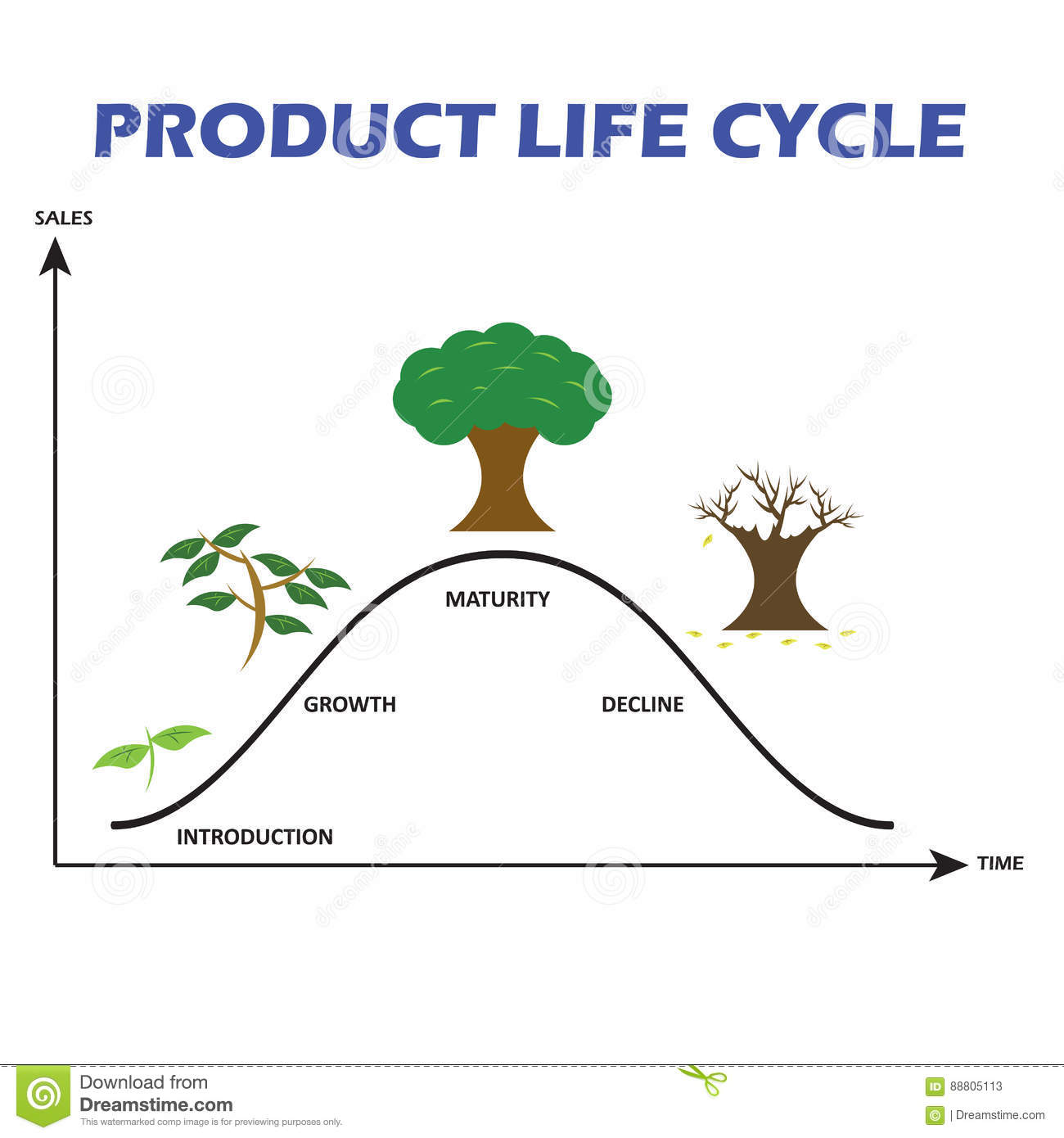 Product Life Cycle On White Background Stock Illustration