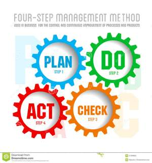 Quality Management System Plan Stock Photography  Image: 27069662