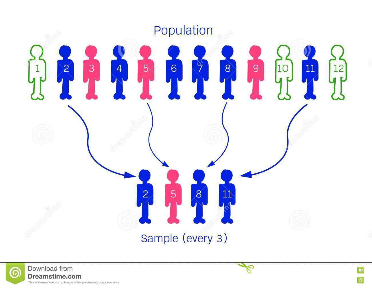 Research Process Sampling From A Target Population Stock