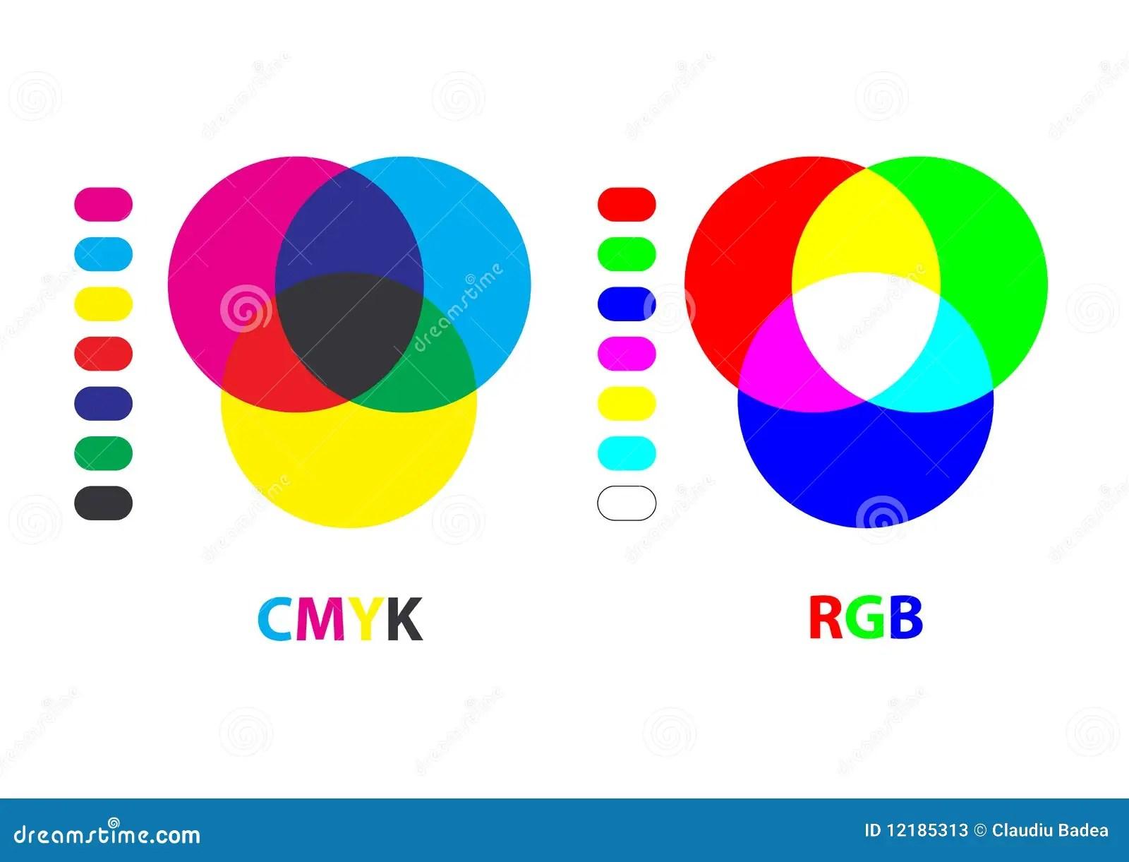 Rgb Cmyk Chart Stock Photos