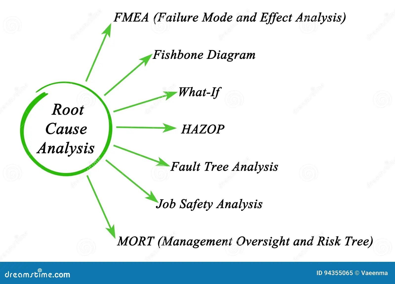 Root Causeysis Stock Photos