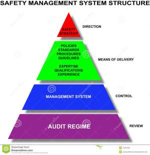 Safety Management System Royalty Free Stock Image  Image