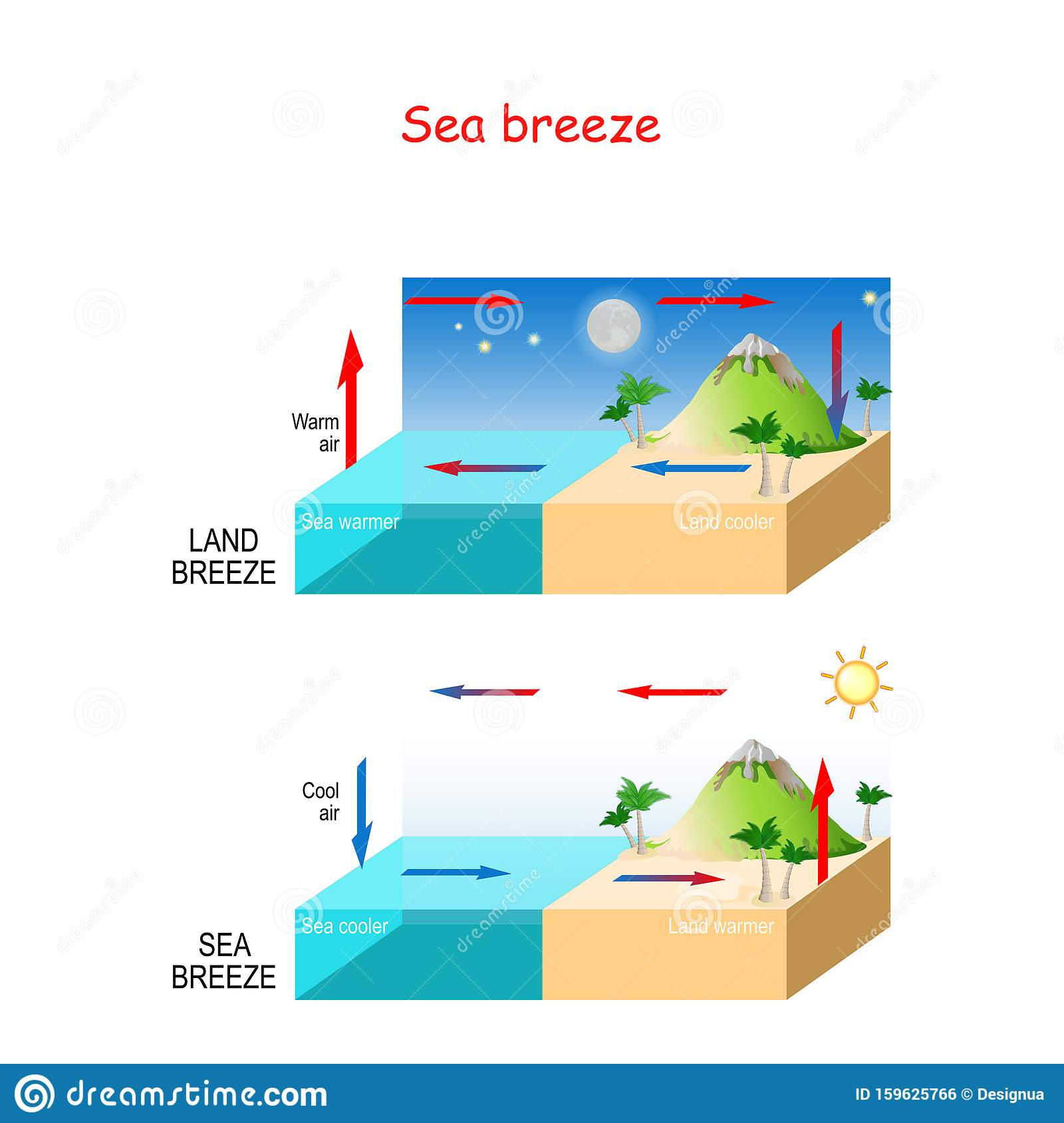 Sea And Land Breeze Stock Vector Illustration Of Poster