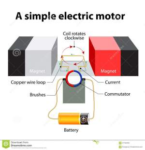 Simple Electric Motor Vector Diagram Stock Vector