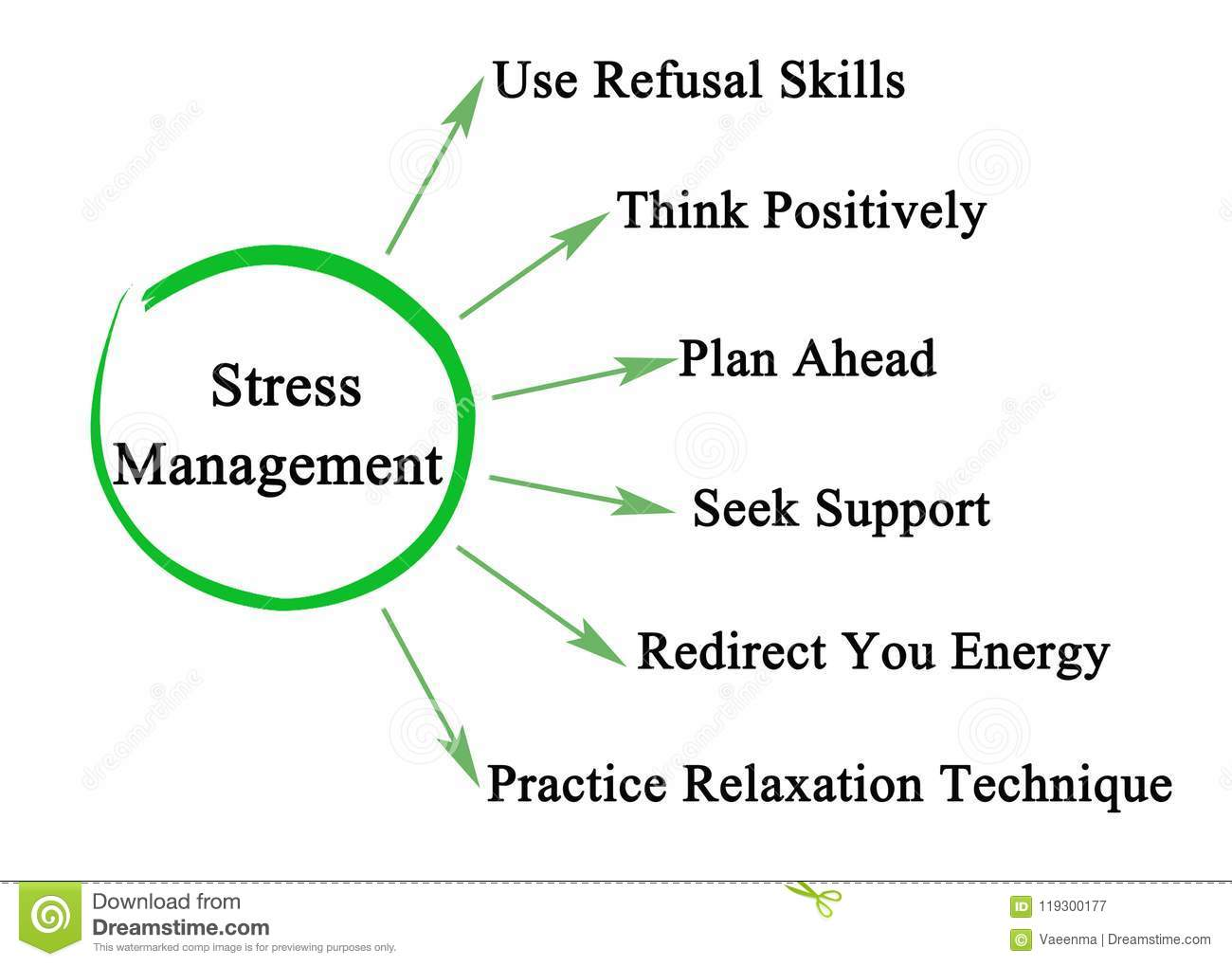 Components Of Stress Management Stock Illustration