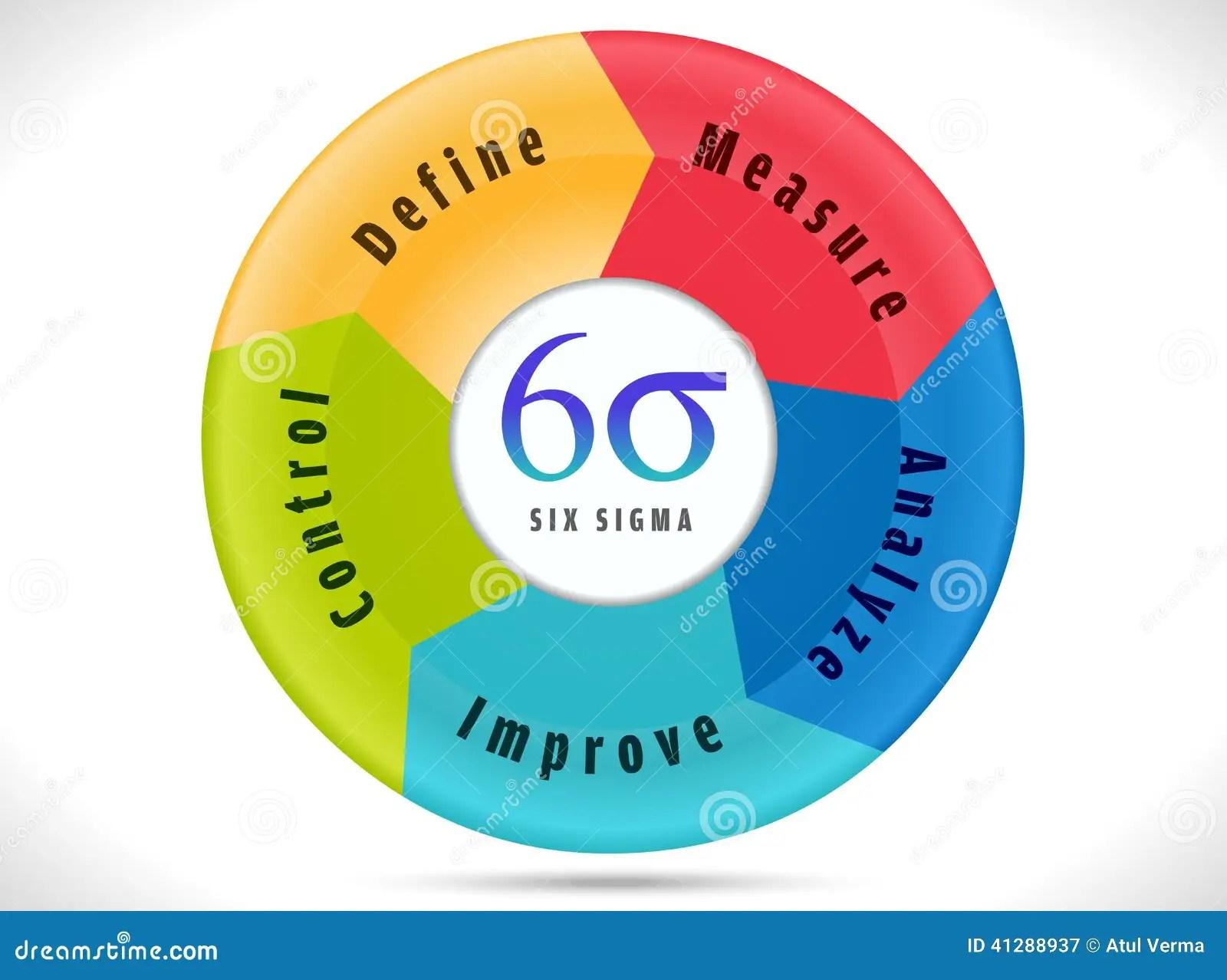 Six Sigma Cycle Indicating Process Improvement Stock